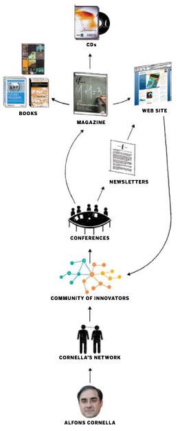 Alfons Cornella's network