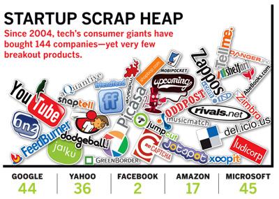 Startup Scrap Heap