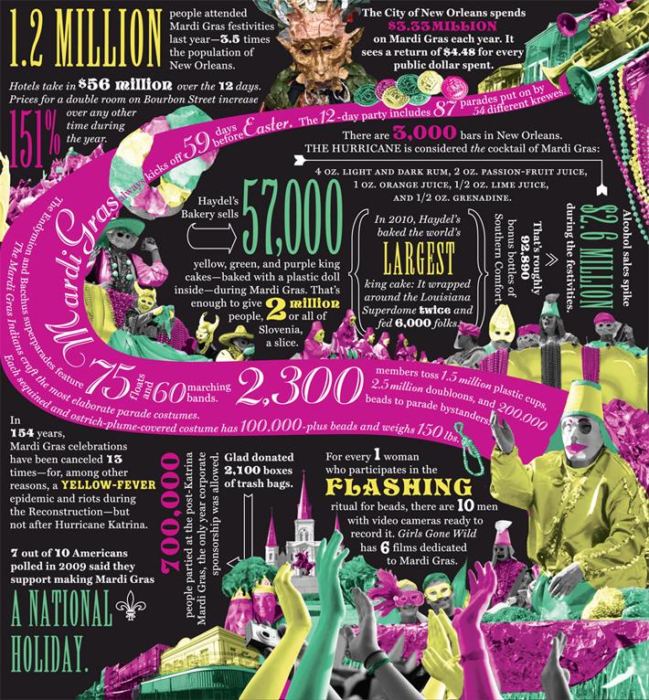 Numerology: Mardi Gras Mambo