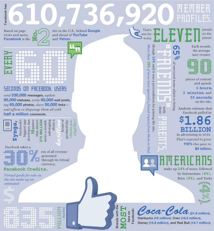 Numerology: The Business of Facebook