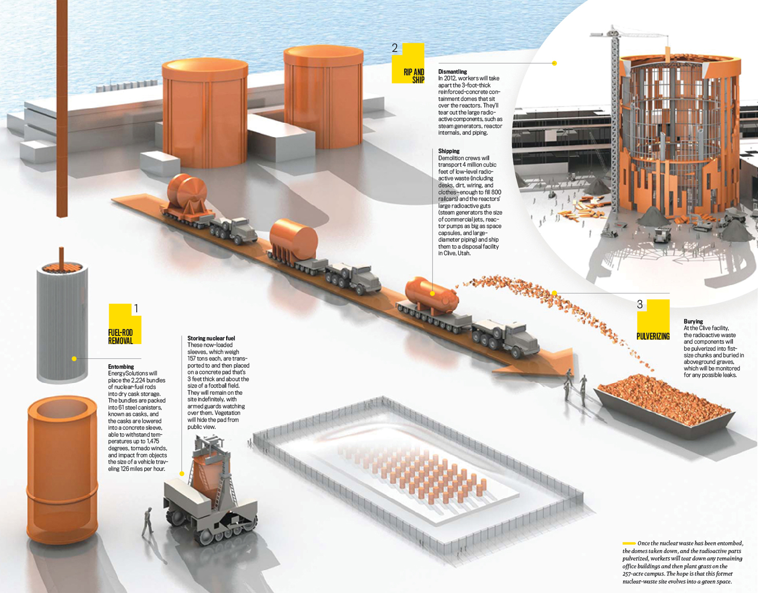 Dismantling a Nuclear Reactor