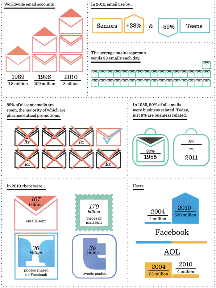 25th Anniversary of Listserv