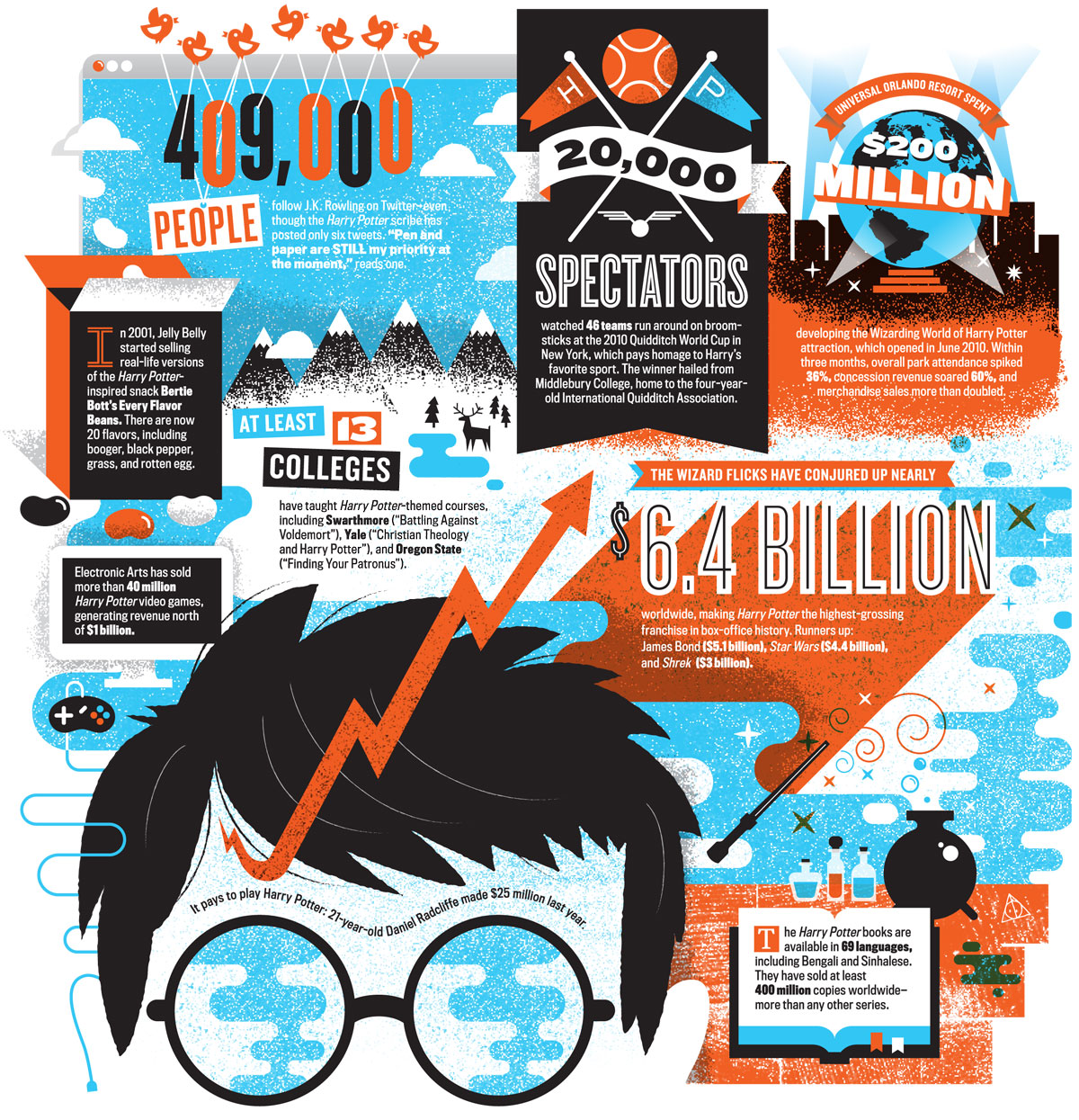 Numerology: Harry Potter And The Multibillion-Dollar Empire