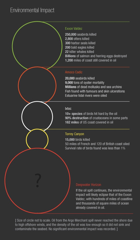 Oil spills infographic