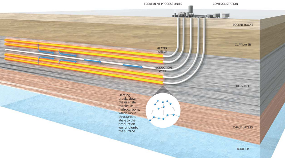 infographic turning oil shale into oil fast company