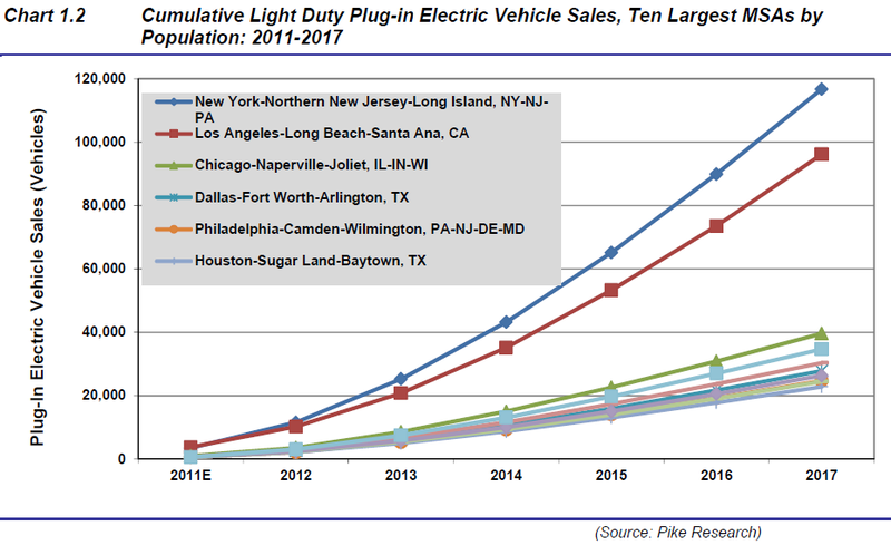 Pike EV adoption forecast chart