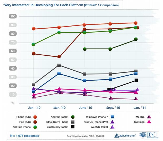 Accelerator app developer platform interest chart