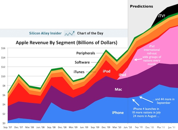 apple-revenues