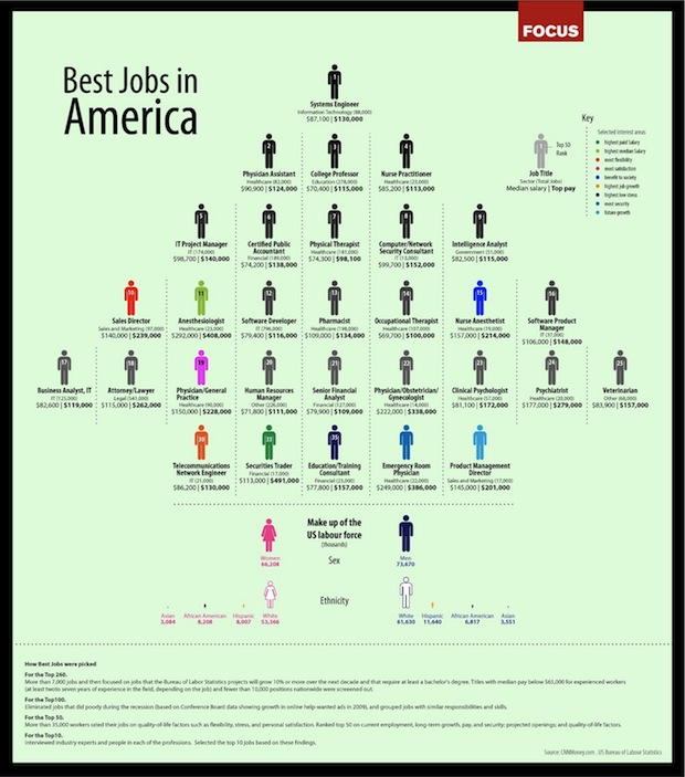 best degrees for todays job market on line to do