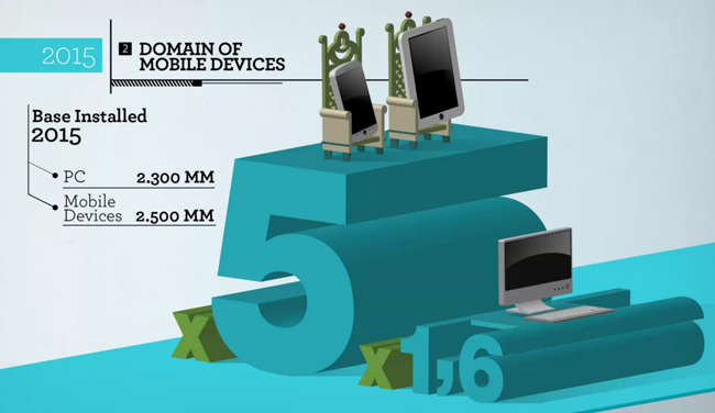 mobile computing infographic