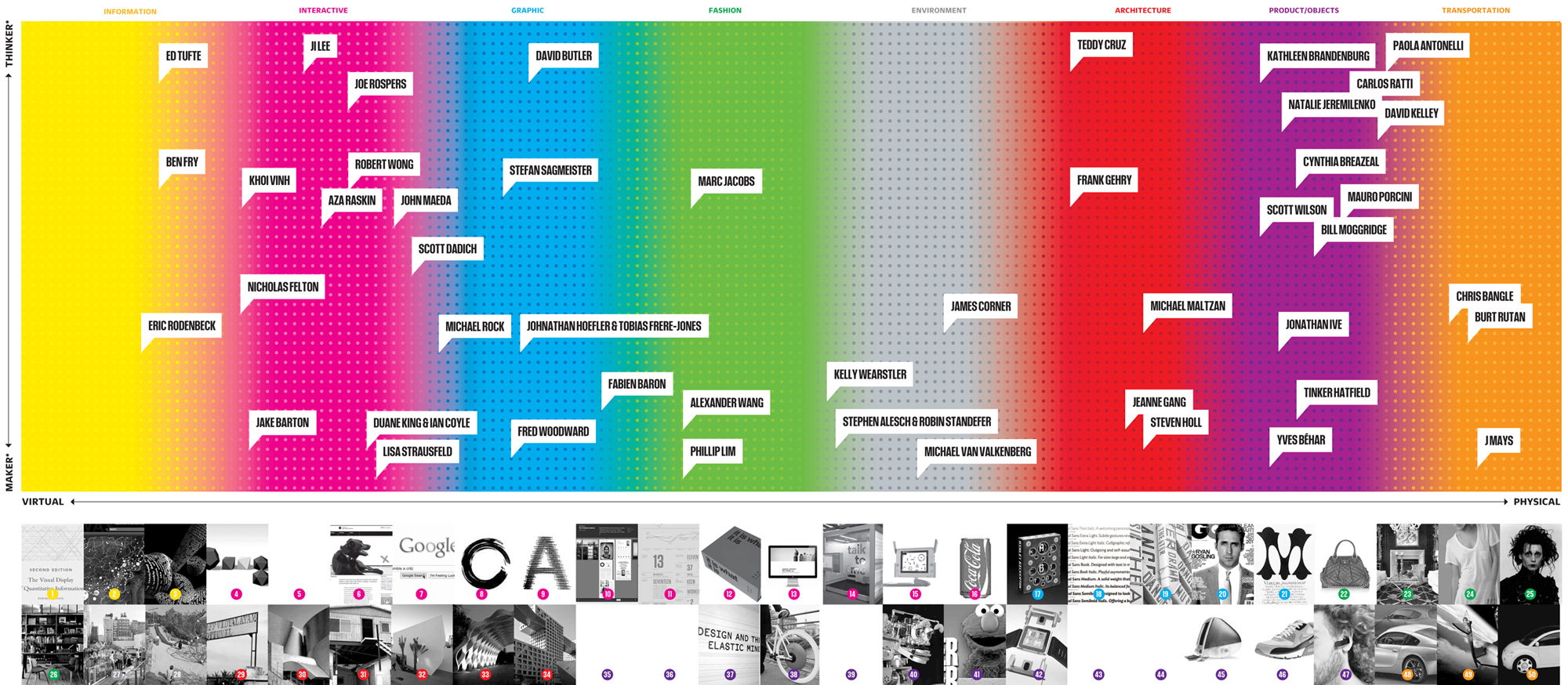 Infographic of the day america 39 s 50 most influential for Innovative design company