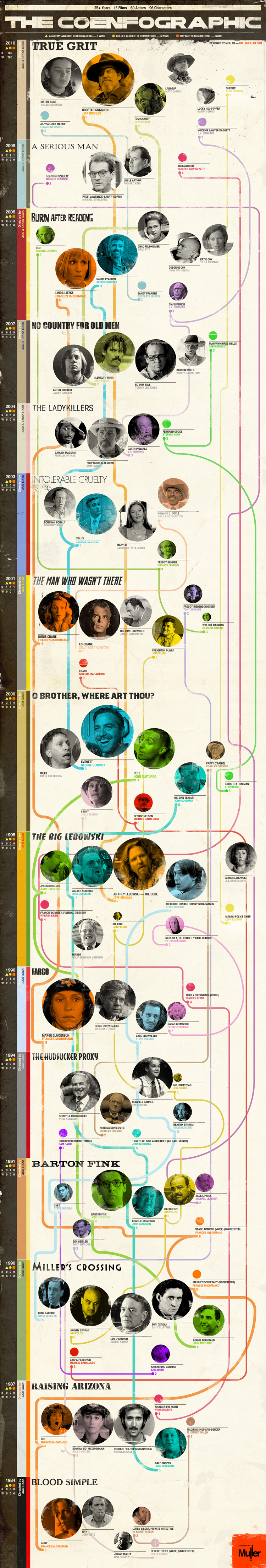 Coen-Infographic-Muller