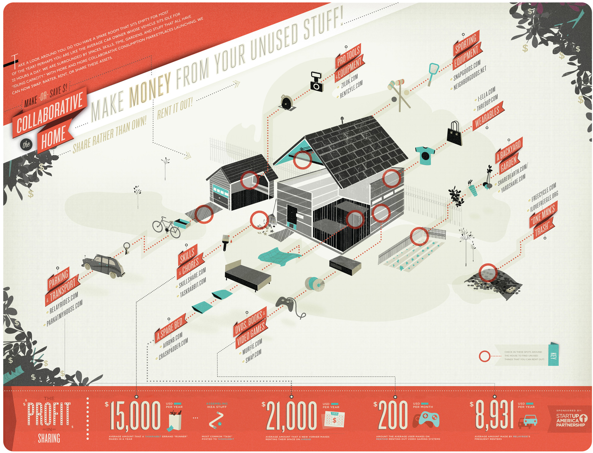 Infographic of the day a tour guide to collaborative for Household design guide