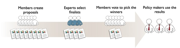 Copenhagen climate conference crowdsourcing