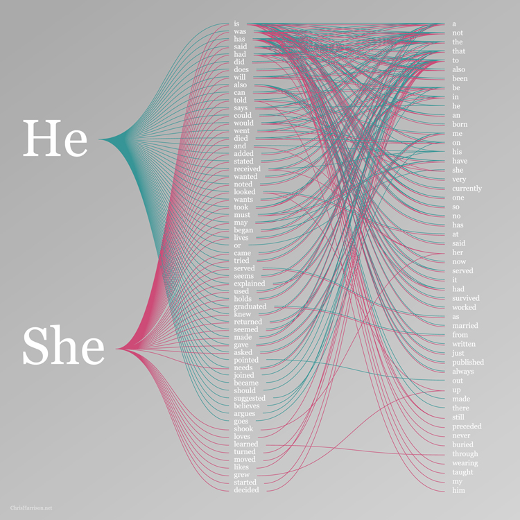 He-She-Google-Graph-Words