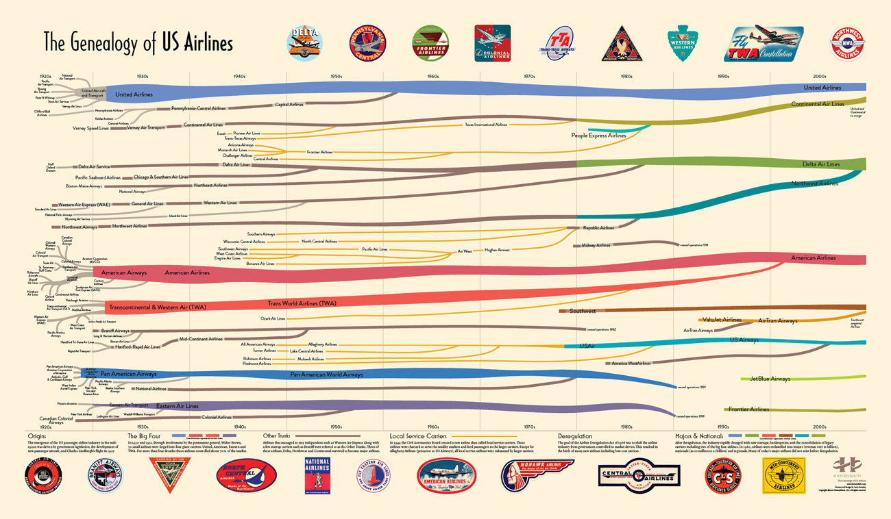Infographic Of The Day: A Visual Genealogy Of The Airline ...