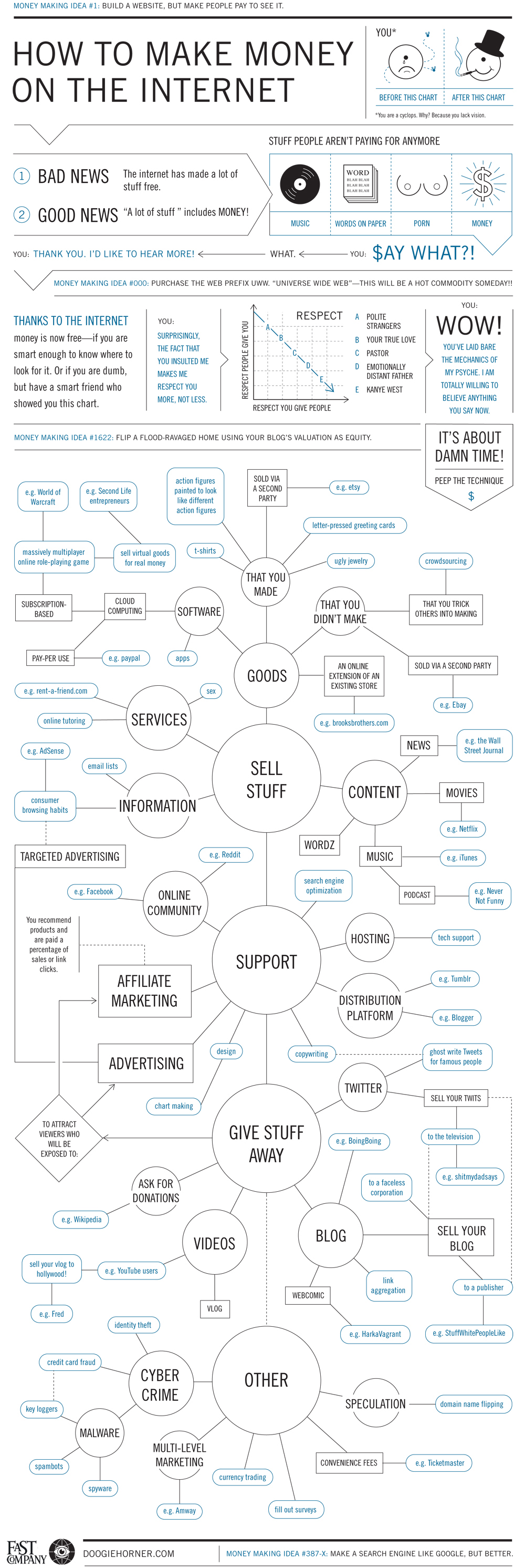 How To Make Money On The Internet (Flowchart)