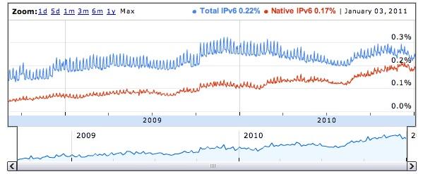 IPv6 stats