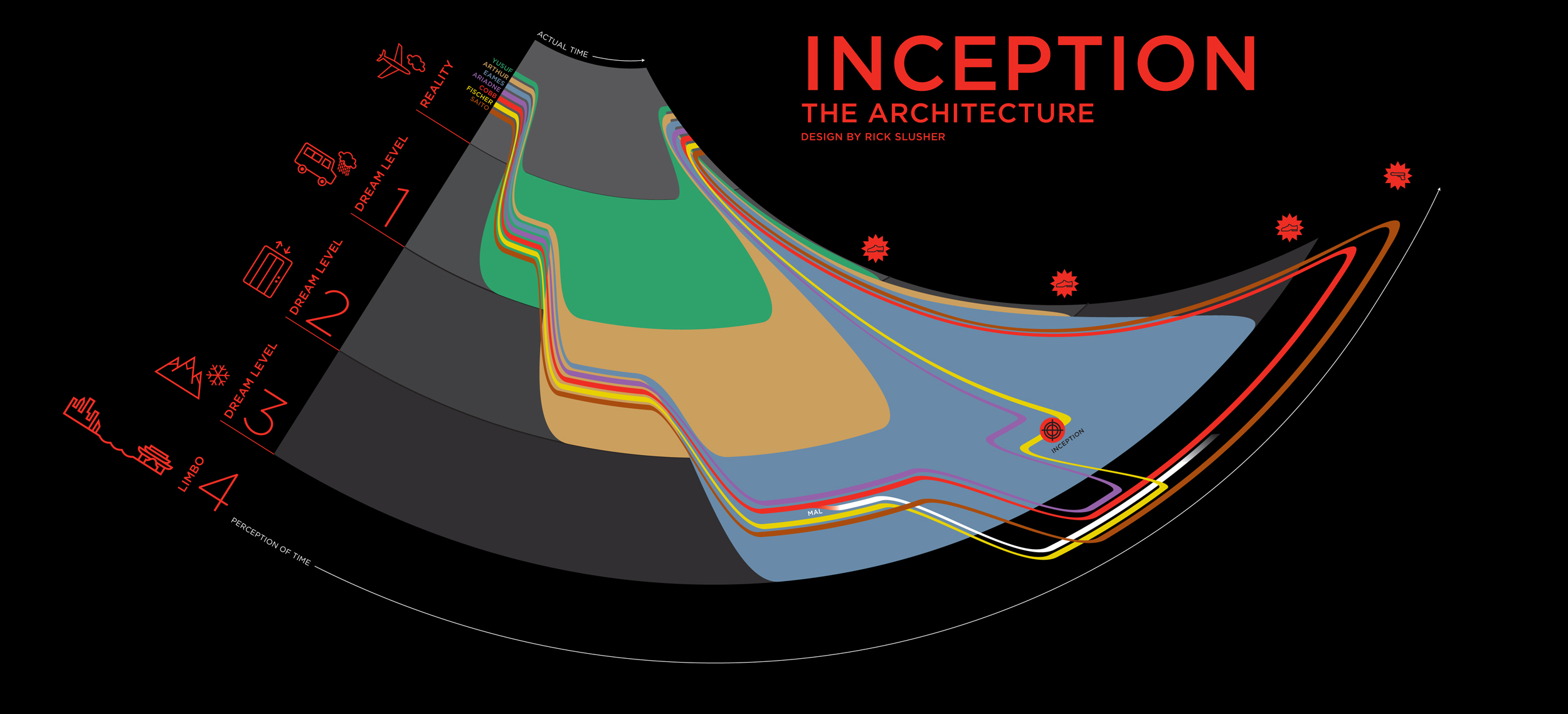 Inception narrative visualisation