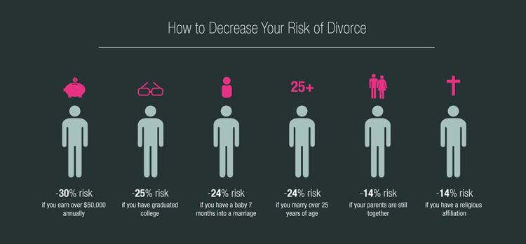 Infographic of the day why do marriages fall apart co Married to design