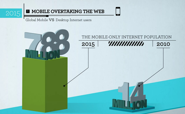 Mobile Web Optimizing for Mobile Devices
