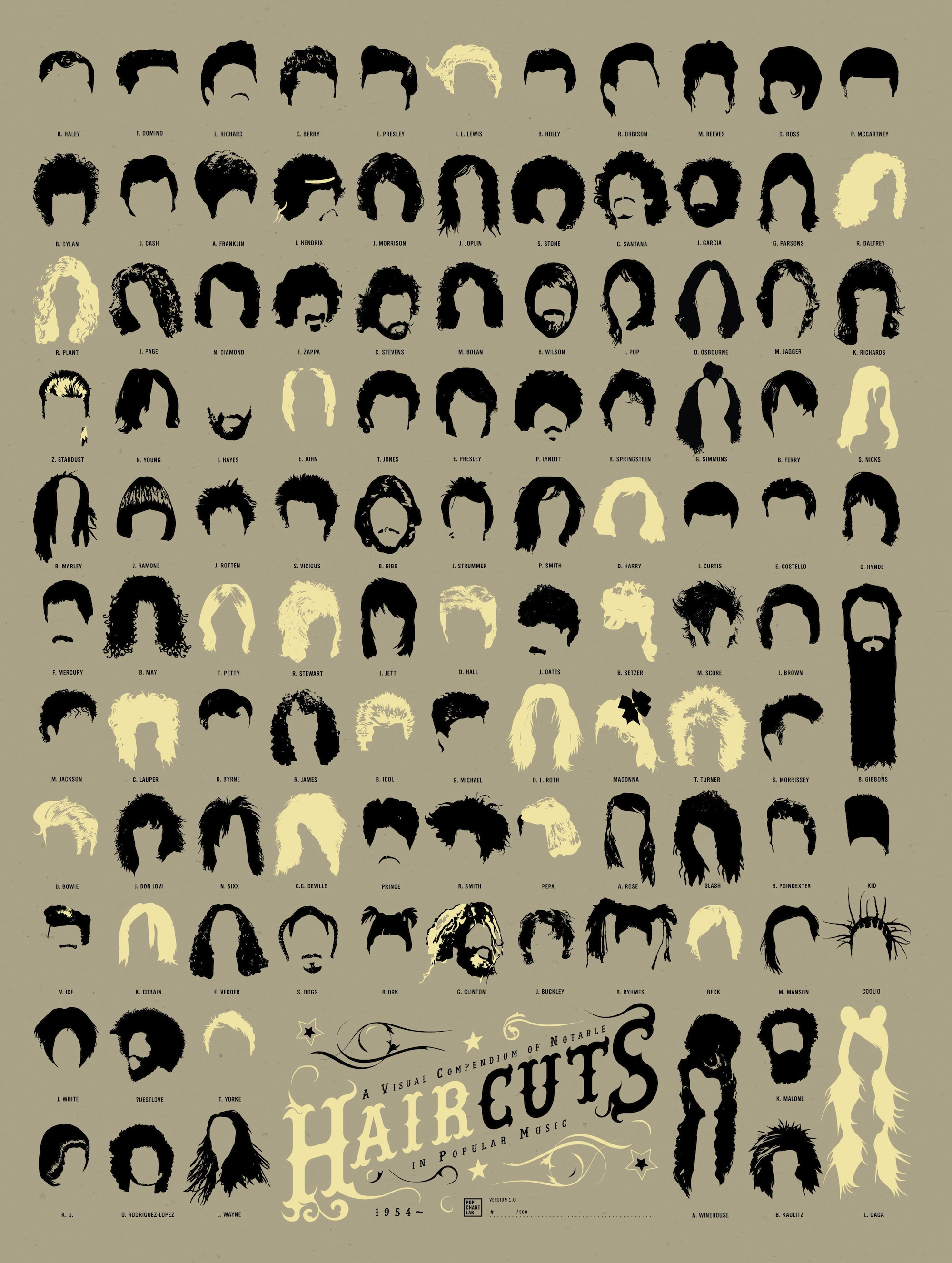 Infographic of the day 108 of the best haircuts in music history