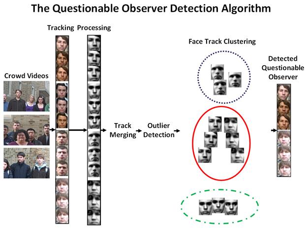 Questionable Observer Detector
