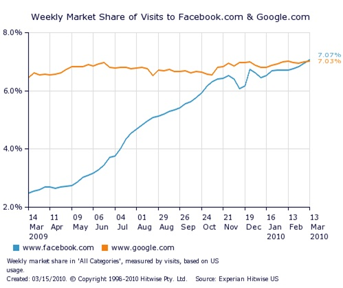 facebook and google visits