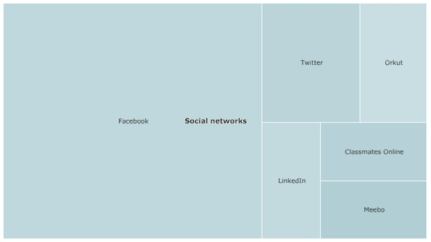 social networks