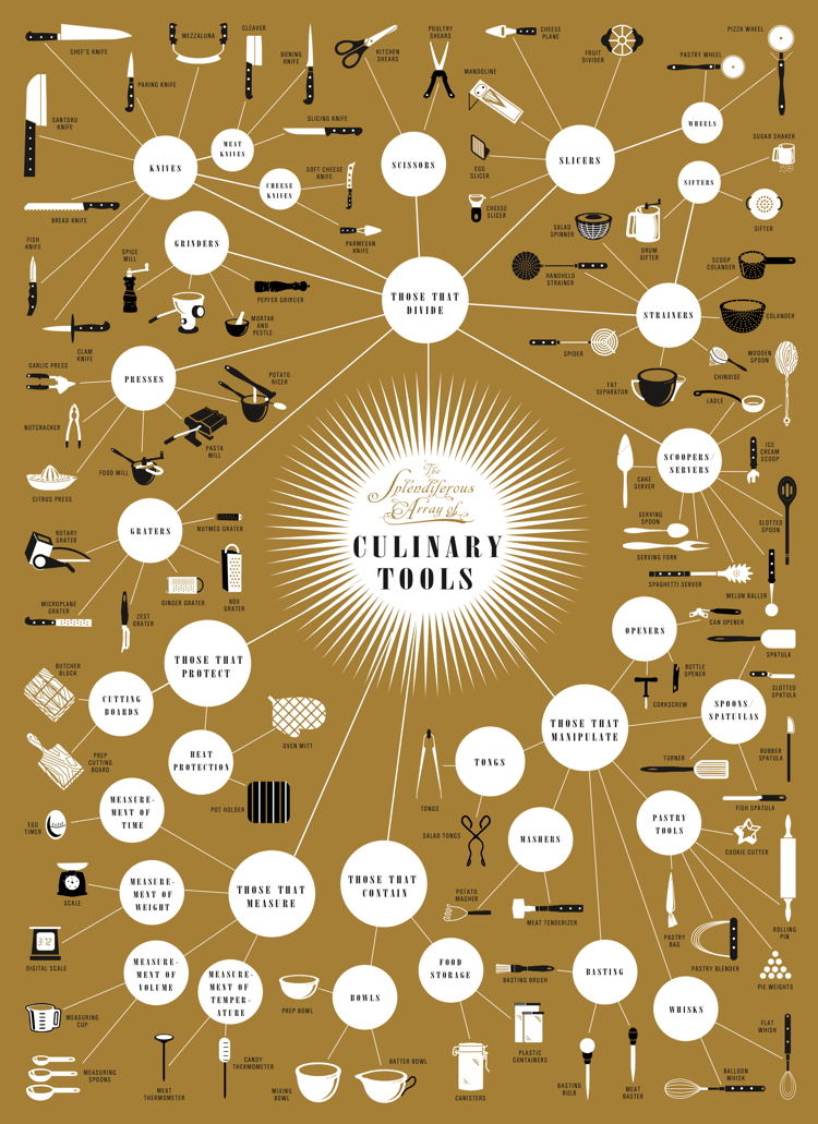 Infographic of the Day: A Complete Guide to Your Kitchen Tools