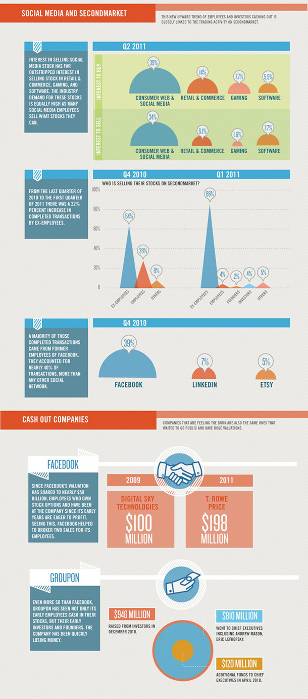 Tech Bubble Infographic