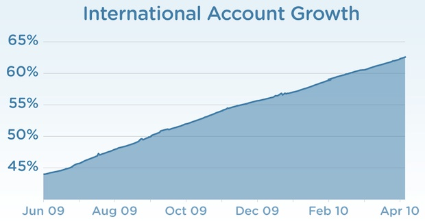 Twitter's Growth Abroad