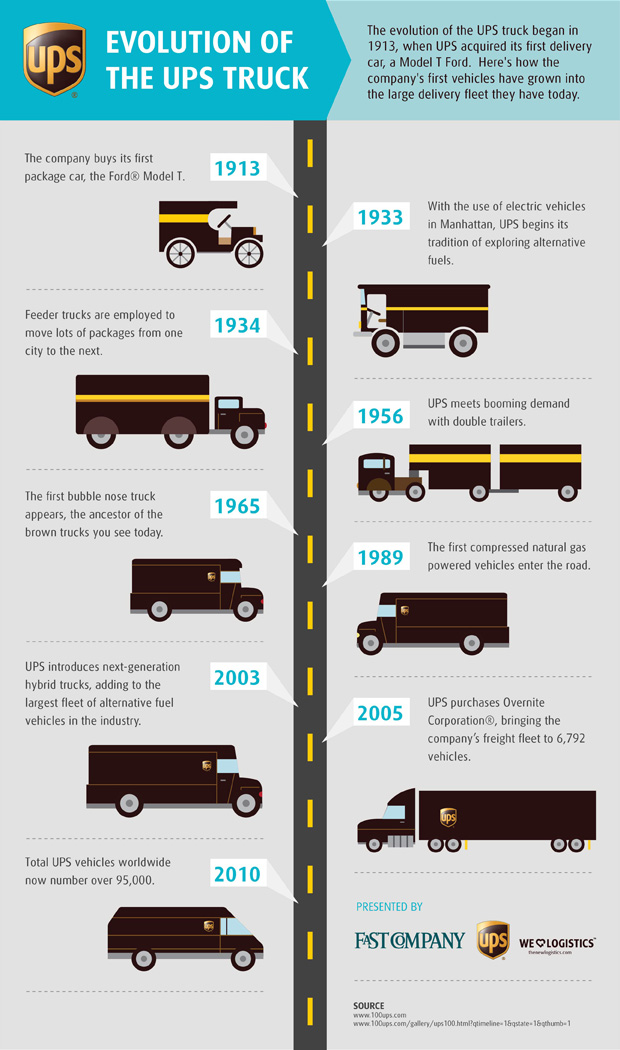 The evolution of the UPS truck