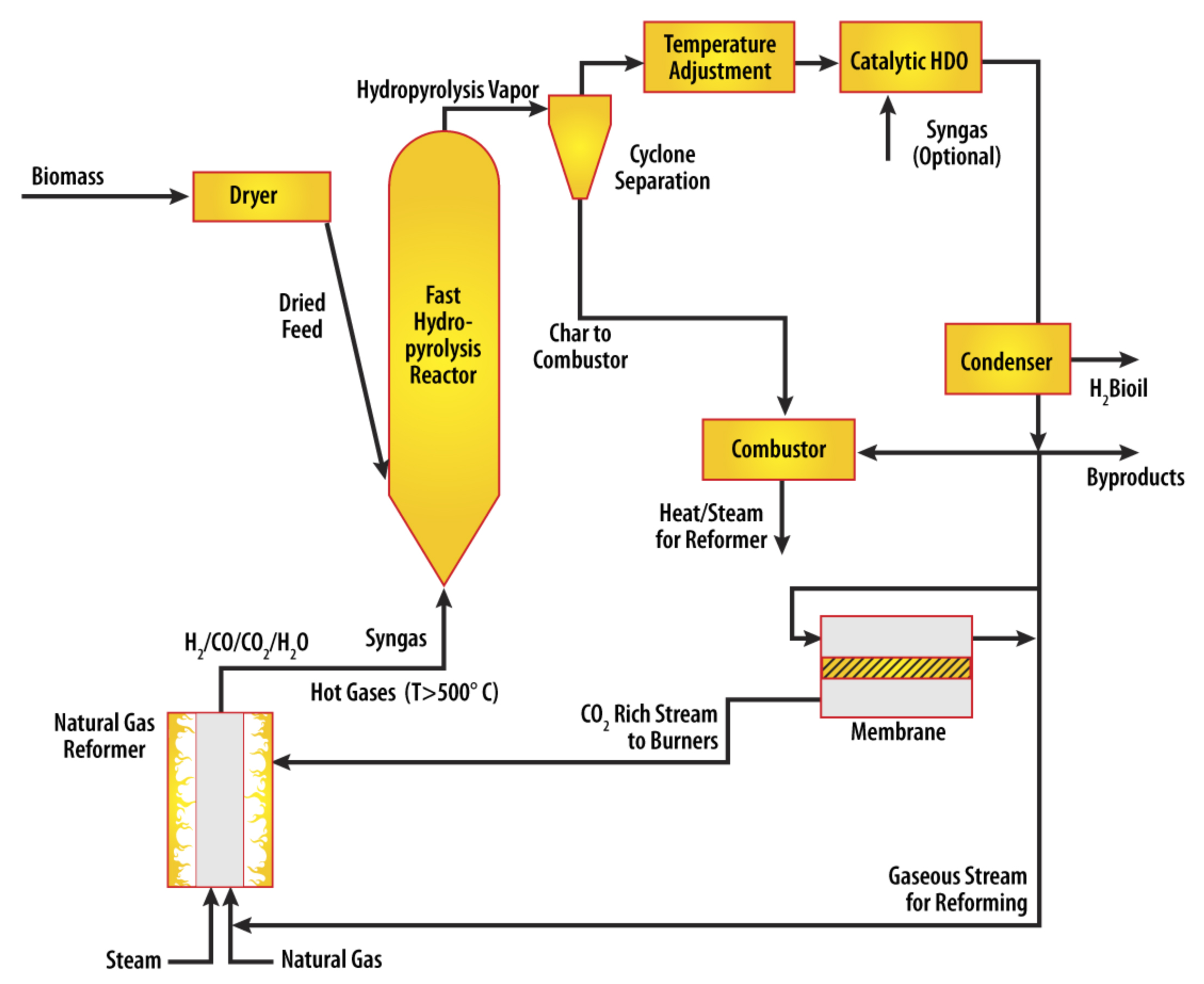 Mobile Biofuel Processor Can Rove the Midwest In Search of Quality    Biomass Energy Diagram