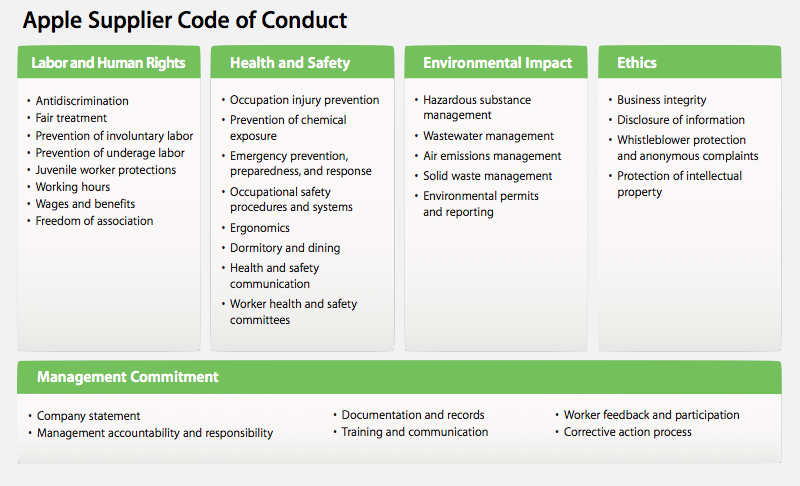 Apple Supplier Code of Conduct
