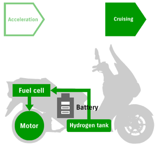 Suzuki fuel cell diagram