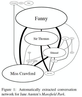 Jane Austen social network