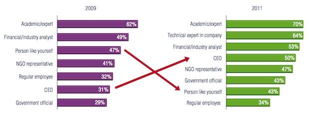 Edeleman trust graph