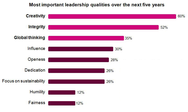 The Most Important Leadership Quality For Ceos Creativity