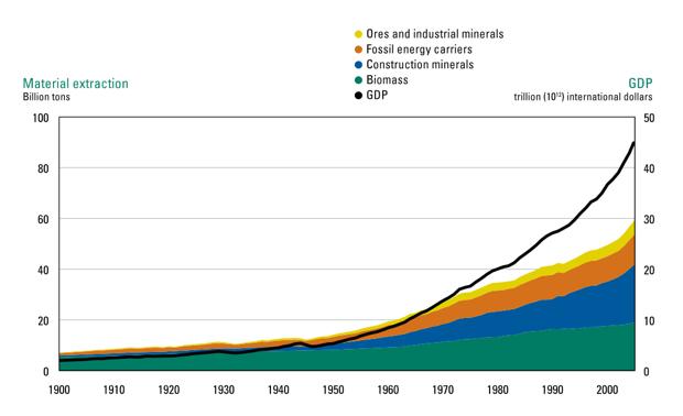 decoupling chart
