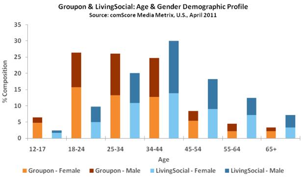 Groupon Living Social graph