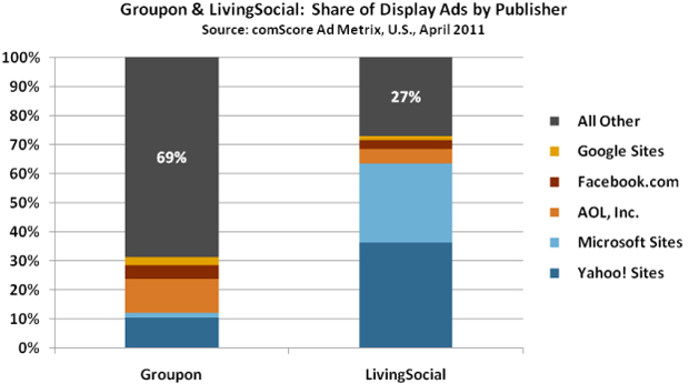 Groupon Living Social graph