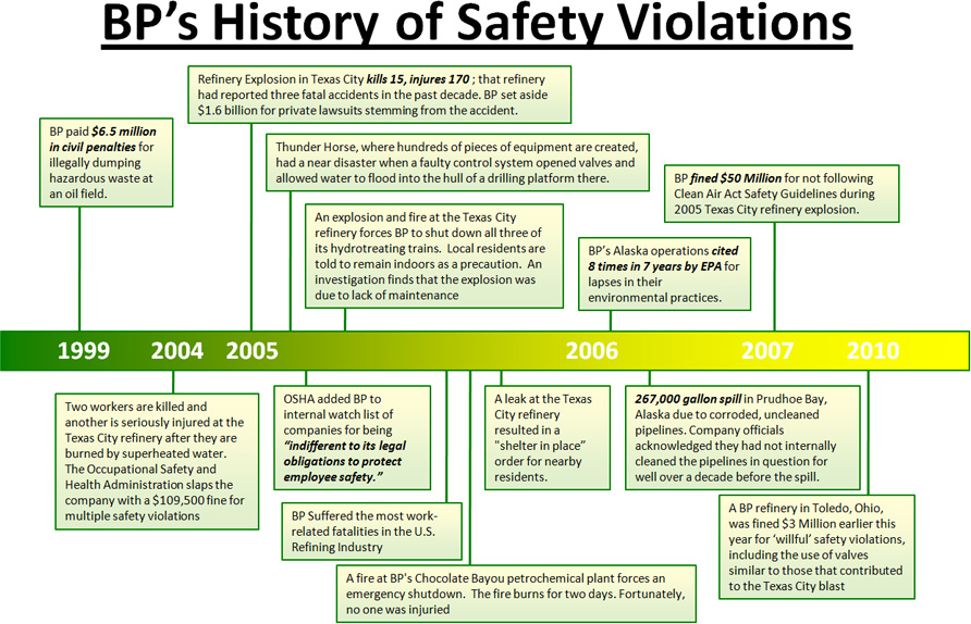 BP History of Safety Violations chart