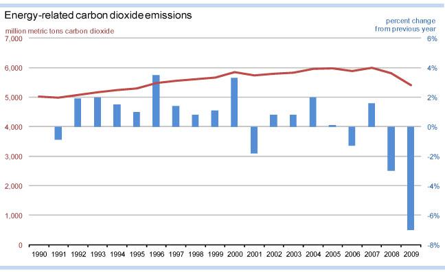 US carbon emissions chart