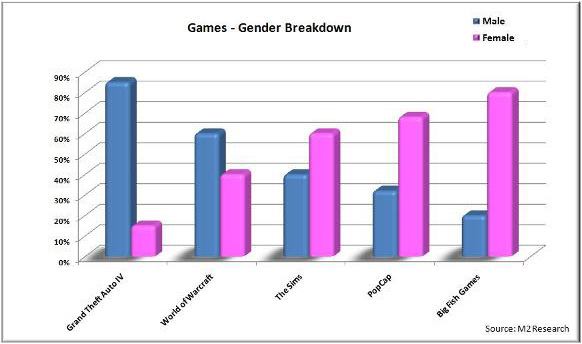 Games Platforms Gender Breakdown