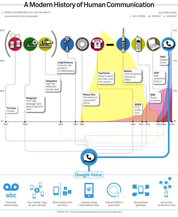 Google Voice infographic