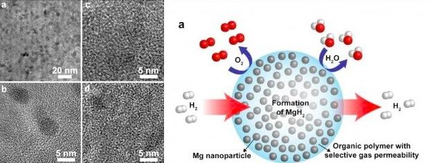 hydrogen nano