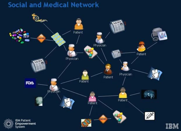 IBM Patient Empowerment System