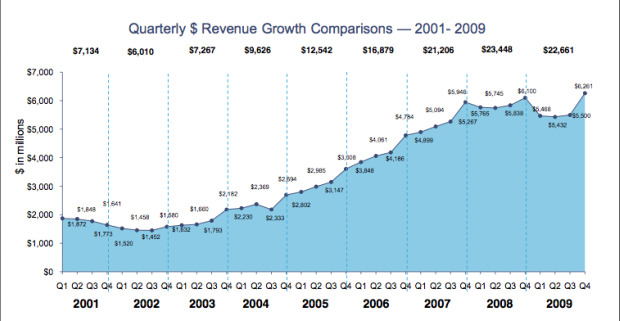 ad revenue chart