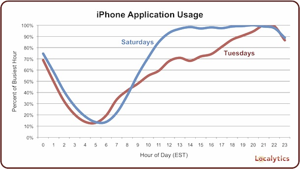 iPhone use